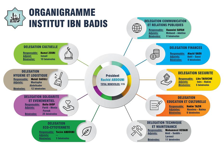 Organigramme Institut Ibn Badis